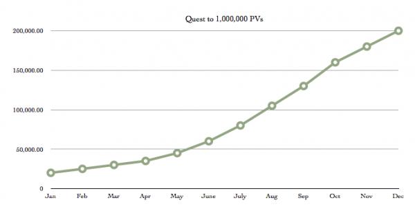 1-million-pageviews