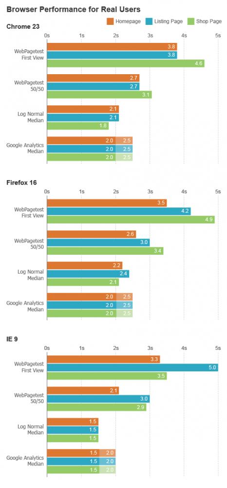 browser performance charts jklein final fix 01