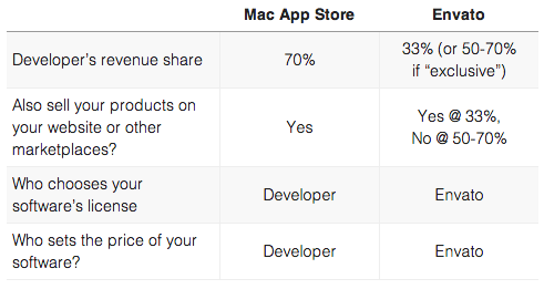 Comparing Mac App Store and Envato
