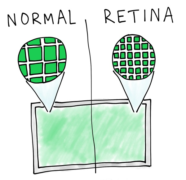 visual illustration of Retina Display pixel density