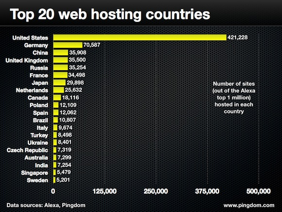 top-20-web-hosting-nations