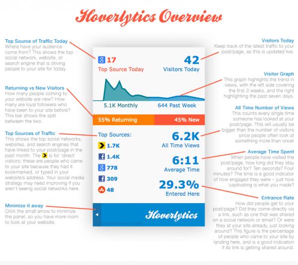 hoverlytics-info