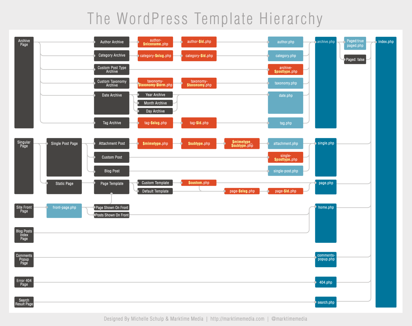 Wordpress theme template hierarchy chart thetorquemag template hierarchy click for larger view pronofoot35fo Image collections
