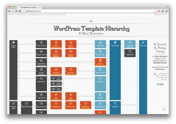 Wp template hierarchy chart online thetorquemag wp template hierarchy pronofoot35fo Image collections
