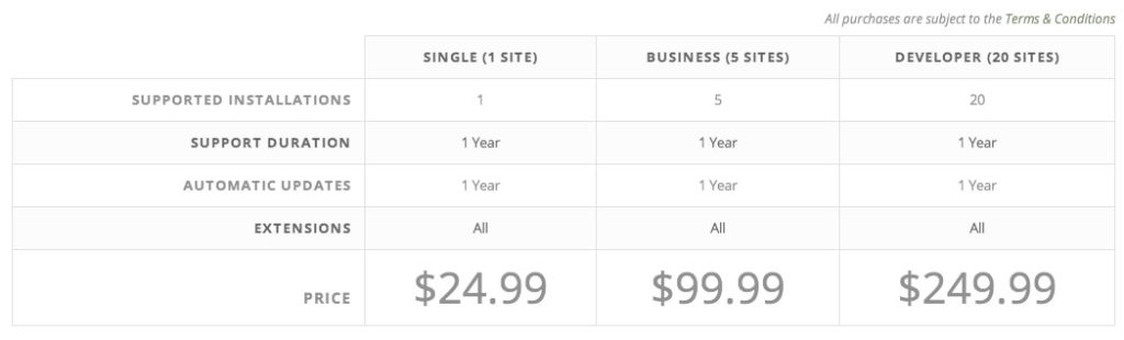 searchwp pricing page