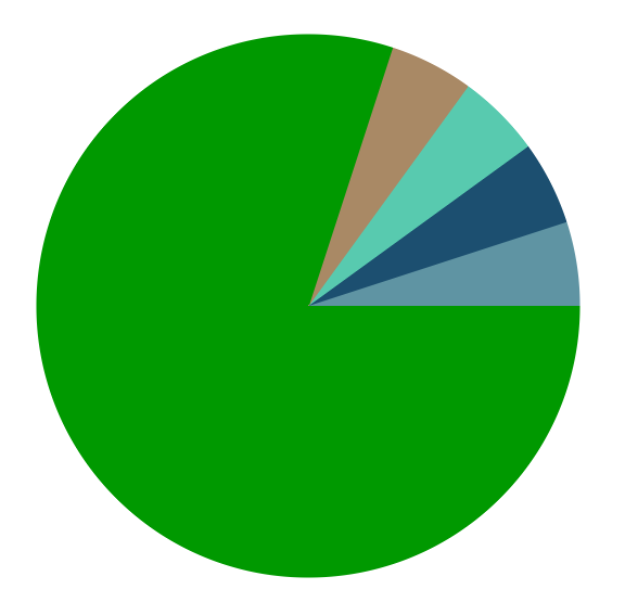 torque-pie-chart-2