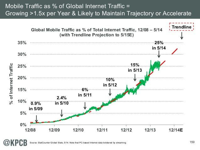 Mobile Traffic as % of Global Internet Traffic