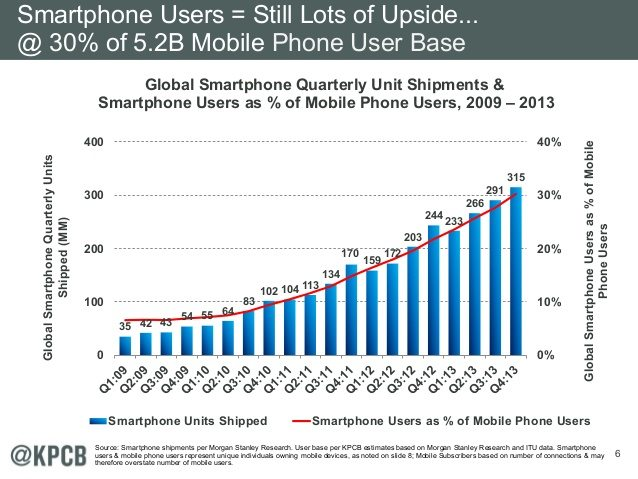 Smartphone Users - Still Lots of Upside