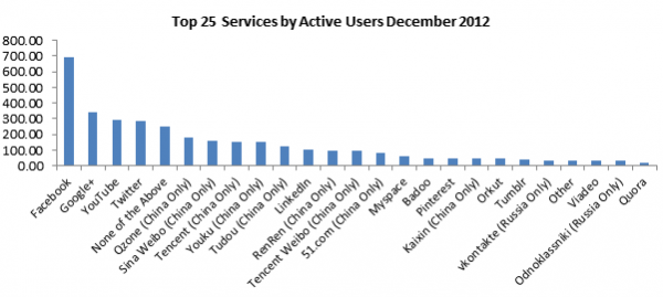 Top 25 Active Services