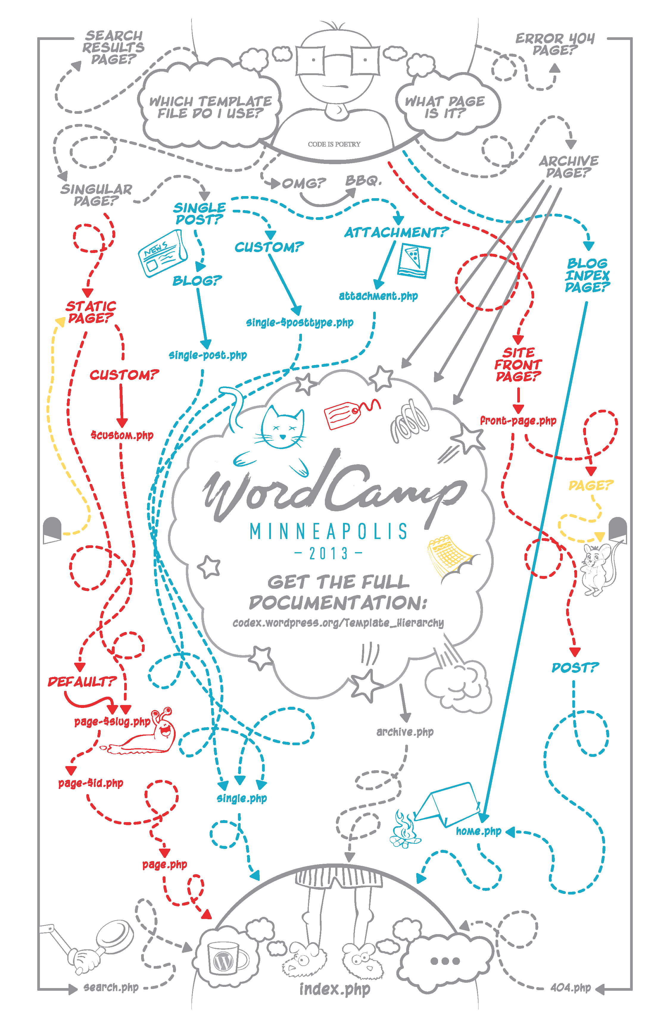 Wordpress Theme Template Hierarchy Poster Thetorquemag