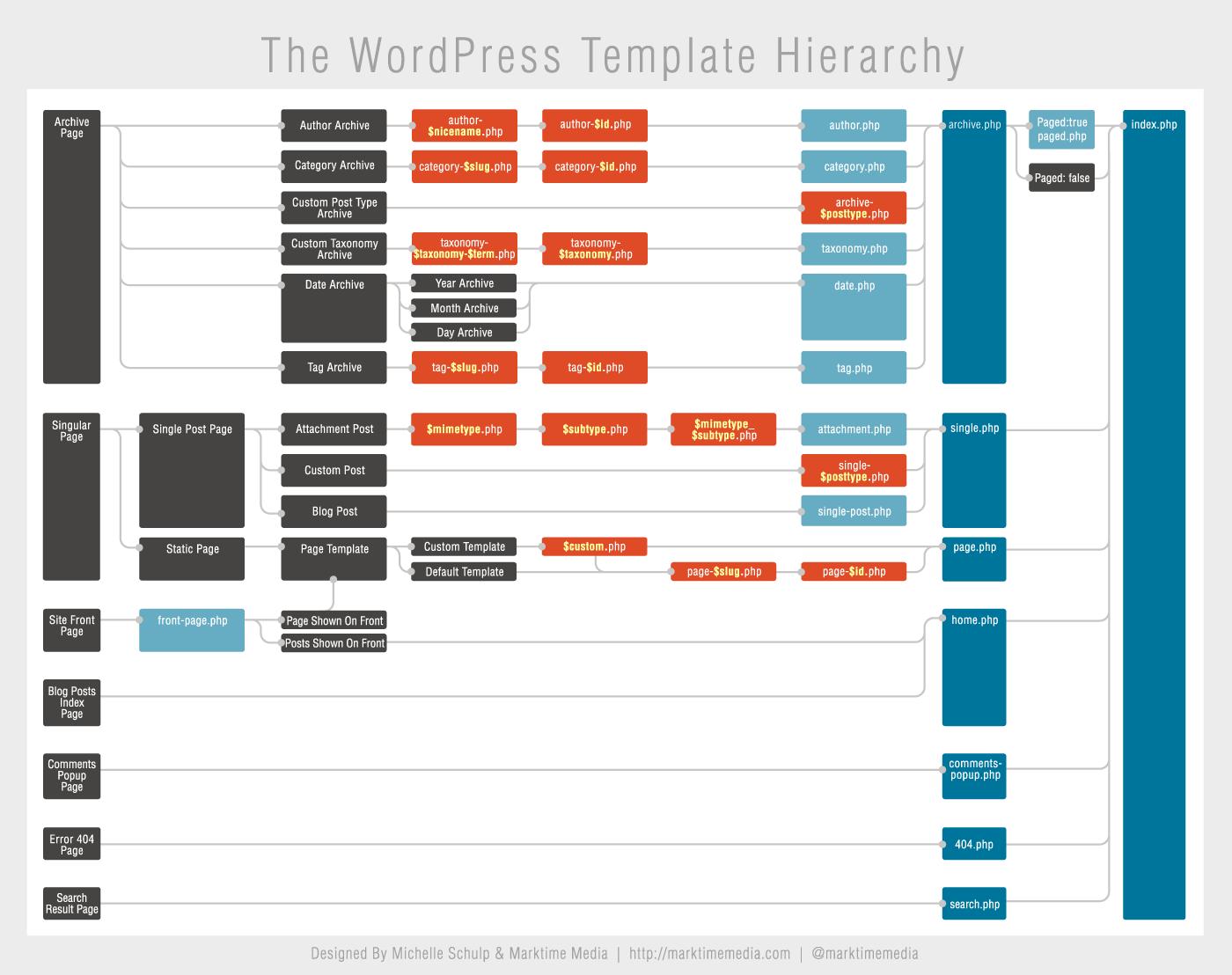 Wordpress Theme Template Hierarchy Chart Thetorquemag
